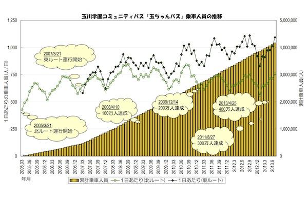 乗車人員の推移2013