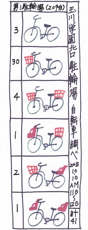 自転車調べ第一統計表01