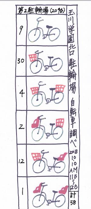自転車調べ第二統計表02