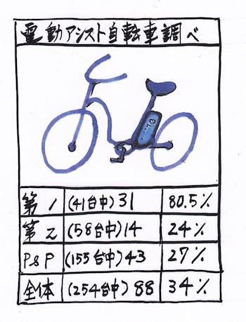 電動アシスト自転車統計