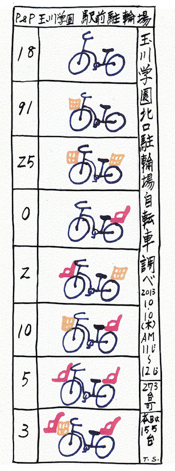 自転車調べ駅前駐輪場統計