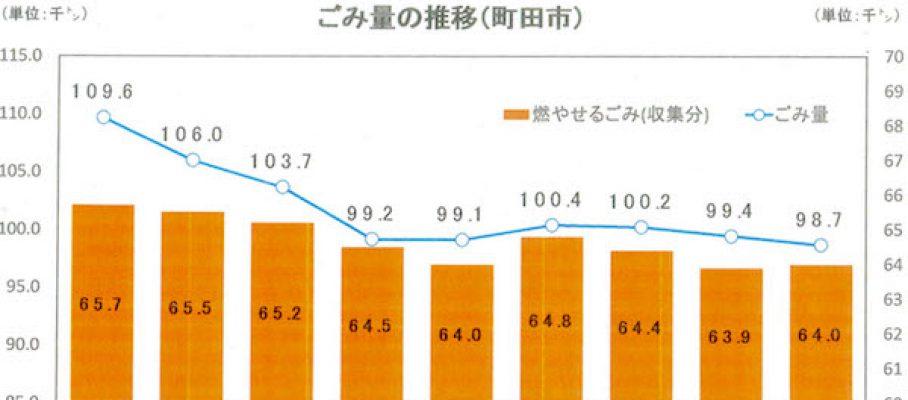 %e7%94%ba%e7%94%b0%e5%b8%82%e3%81%94%e3%81%bf%e9%87%8f%e6%8e%a8%e7%a7%bbai